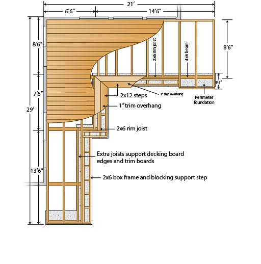 Free Building Plan For A Transitional Backyard Deck