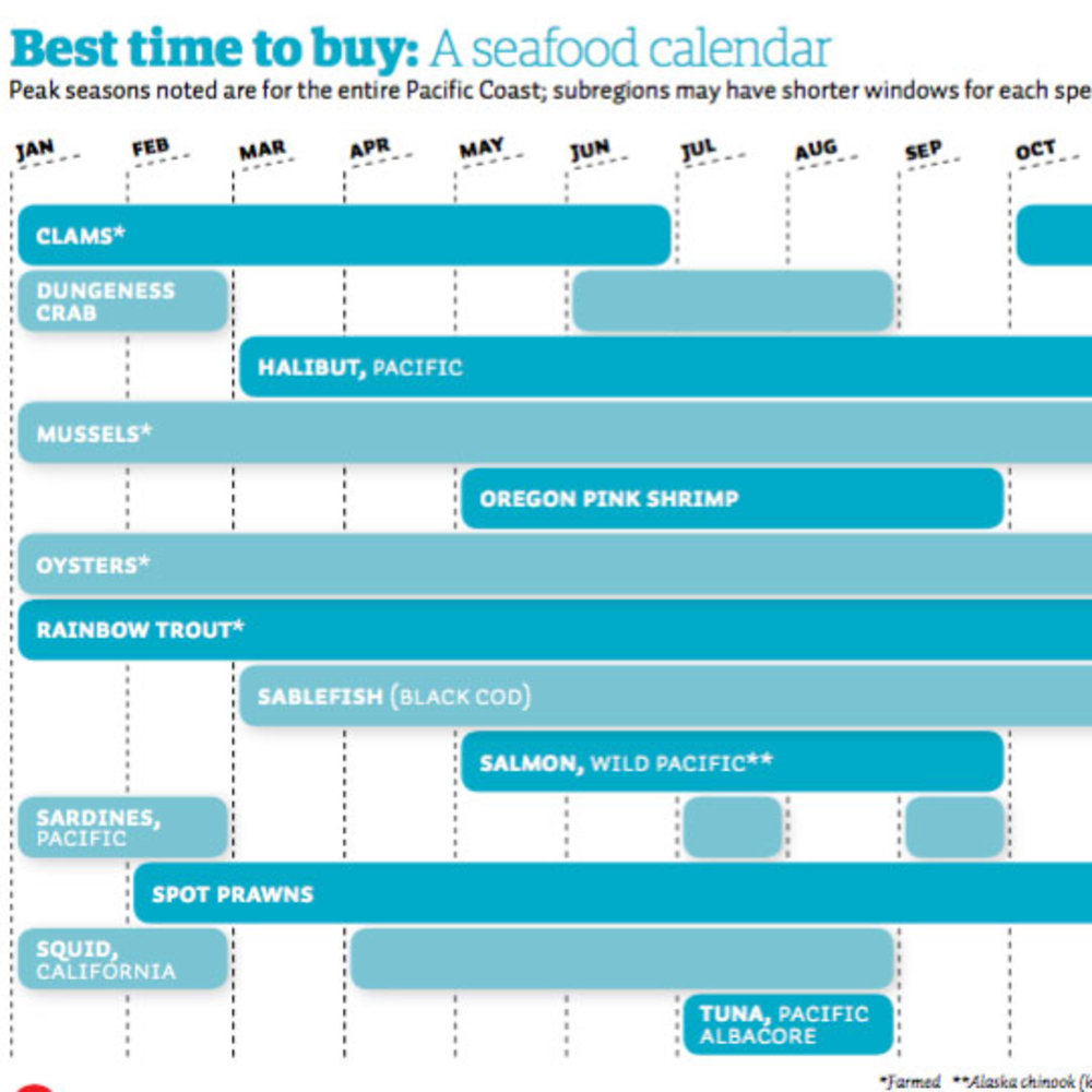 Best time to buy: A seafood calendar