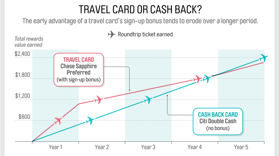 Travel rewards credit cards graphic